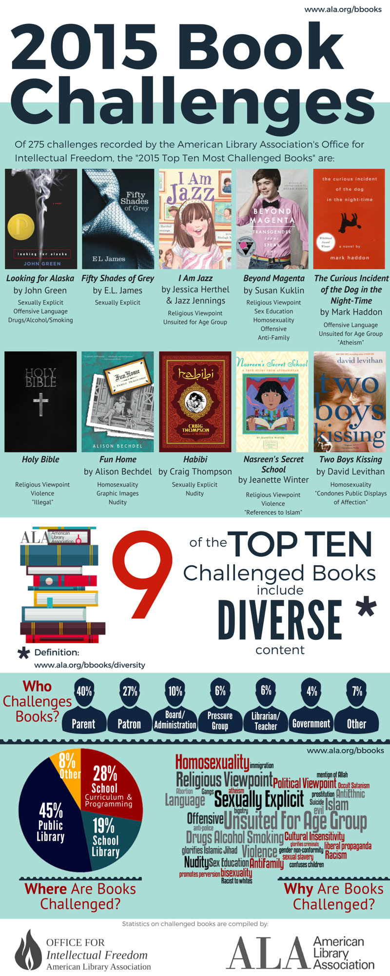 infographictopten2015_long_